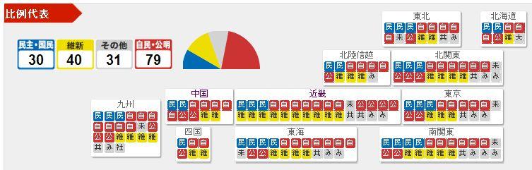 総選挙_e0128391_10223078.jpg