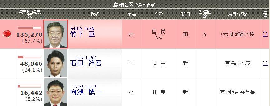 総選挙_e0128391_10444298.jpg