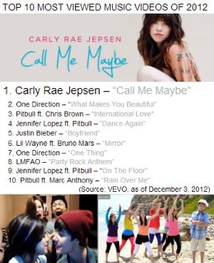 2012年アメリカで最も視聴された音楽ビデオ『コール・ミー・メイビー』 (Call Me Maybe)_b0007805_403131.jpg