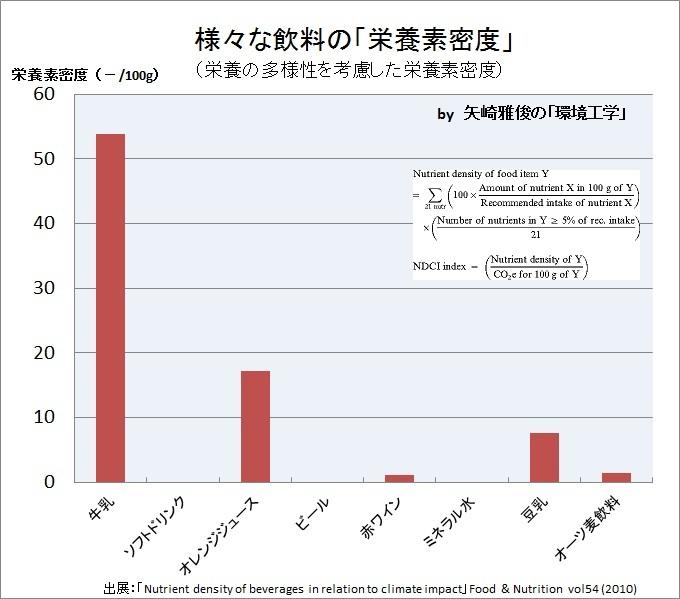 食品のカーボンフットプリント(制度、温室効果ガス排出量、LCA、栄養素密度、NDCIインデックス)_e0223735_1649542.jpg