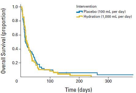 終末期癌患者の脱水補正は脱水関連症状や生存を改善せず_e0156318_23313490.jpg