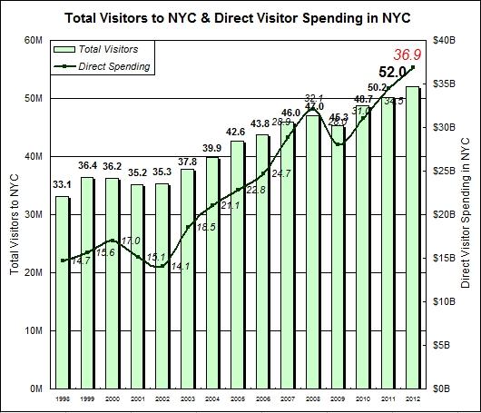 2012年、NYを訪れた観光客は史上最多の5,200万人、経済効果は553億ドル(=約5兆円)!!!_b0007805_13144666.jpg