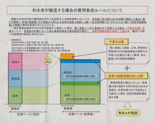 「撤退ルール」隠しはダメよ ~「導水路見直し」共同公約から2年~(1)_f0197754_11174372.jpg