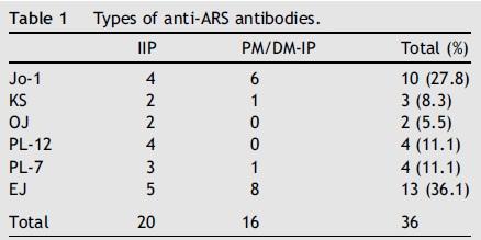 抗ARS抗体陽性間質性肺炎ではPM/DMの有無による差はみられず_e0156318_18332341.jpg