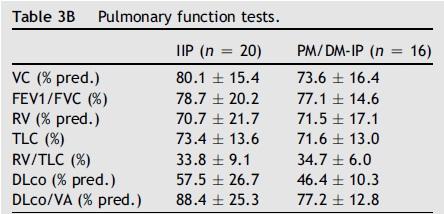 抗ARS抗体陽性間質性肺炎ではPM/DMの有無による差はみられず_e0156318_18334482.jpg