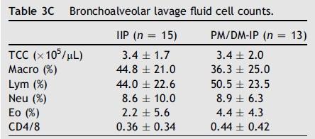 抗ARS抗体陽性間質性肺炎ではPM/DMの有無による差はみられず_e0156318_18335475.jpg