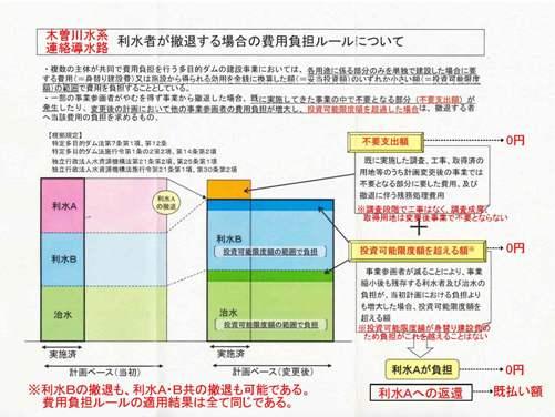 「撤退」要請行動します ~「導水路見直し」共同公約から2年(2)~_f0197754_23114287.jpg