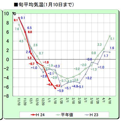 記録的な今年の寒さ_c0025115_1914972.jpg