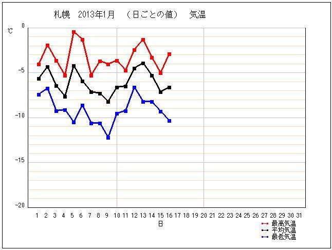 記録的な今年の寒さ_c0025115_194695.jpg