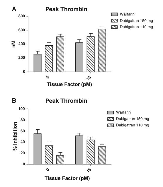 ダビガトランはワルファリンに比べてトロンビン生成を抑える力は低い:試験管レベルでの測定より_a0119856_22365895.jpg