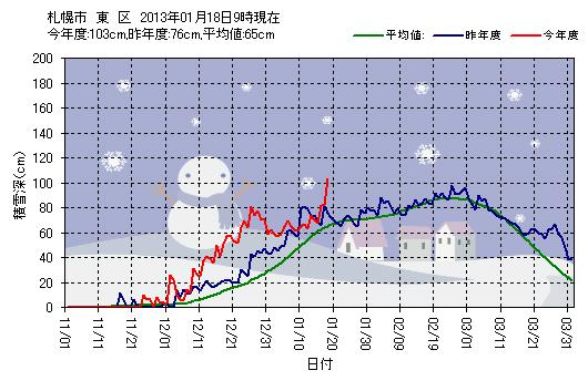 ついに東区は積雪1メートル越え_c0025115_18421677.jpg