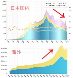 トヨタ過去最高の世界販売台数で世界一復活 1975年からの国内外データを比較すると非常に興味深いです_b0007805_0431745.jpg