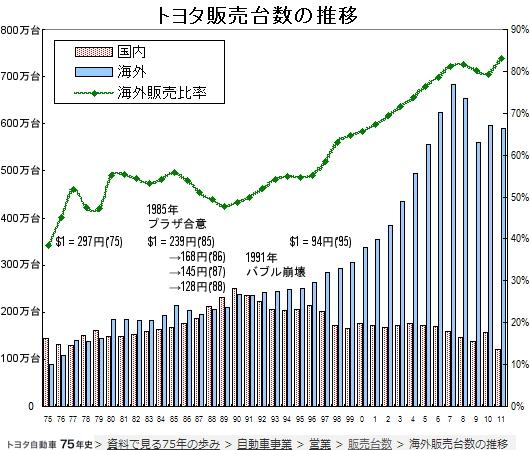 トヨタ過去最高の世界販売台数で世界一復活 1975年からの国内外データを比較すると非常に興味深いです_b0007805_1145273.jpg