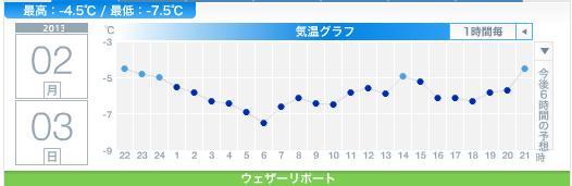 昨夜の地震と今日の冷え込み_c0025115_221825.jpg