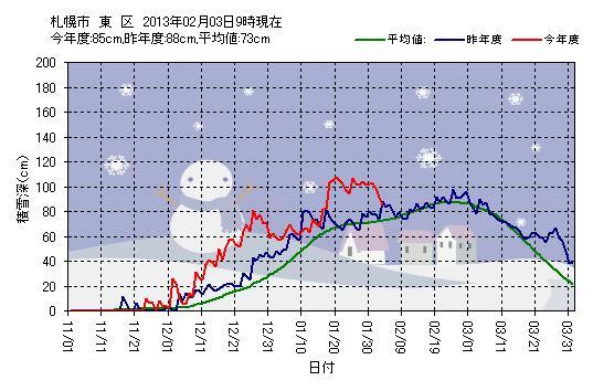 昨夜の地震と今日の冷え込み_c0025115_22234457.jpg