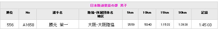 大阪ハーフマラソン結果&泉州国際市民マラソンに向けて_c0105280_2022739.png