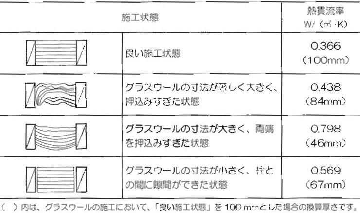 断熱材の施工状態と性能低下_e0054299_11201436.jpg