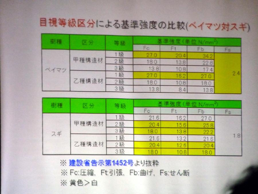 「県立大木材高度加工研究所」講演会_f0150893_1927777.jpg