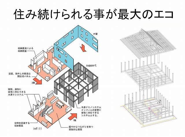 長寿命環境配慮住宅モデル事業_e0008000_1129107.jpg