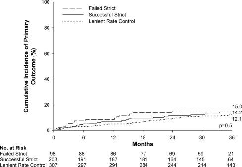 心房細動の心拍数80未満を達成できた例と110未満との間でアウトカムに差なし:RACE II試験サブ解析_a0119856_23133063.jpg