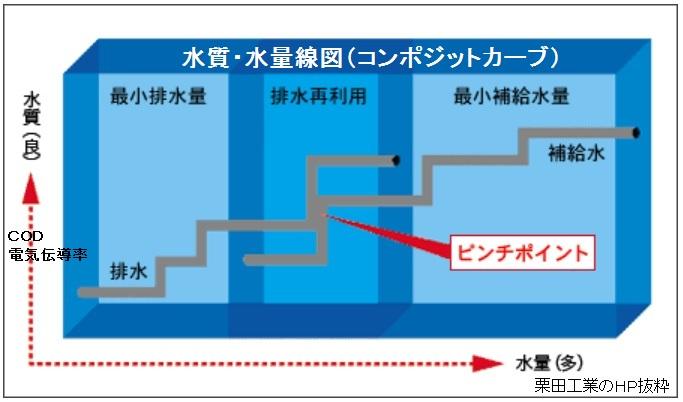 ピンチテクノロジーと省エネ、省水対策(熱ピンチ、水ピンチ、カスケード利用)_e0223735_18101653.jpg