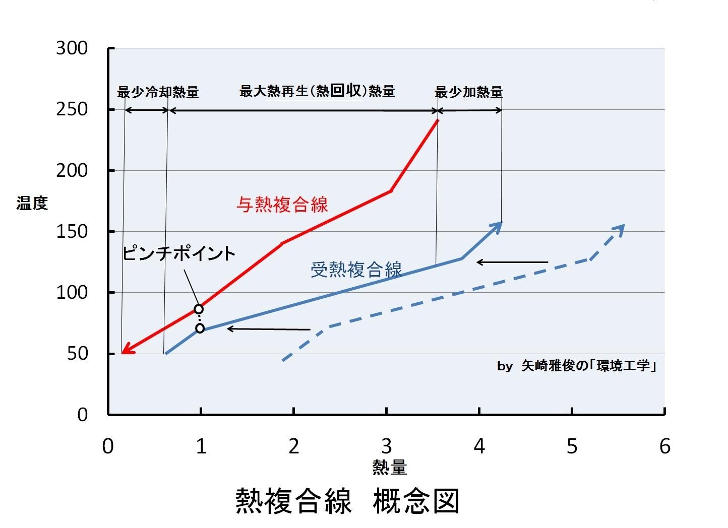 ピンチテクノロジーと省エネ、省水対策(熱ピンチ、水ピンチ、カスケード利用)_e0223735_1894768.jpg