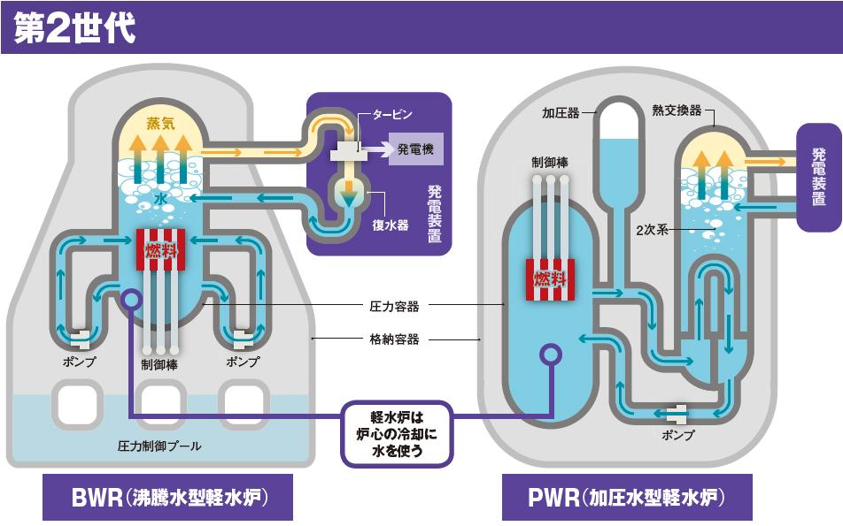 安全な原発:トリウム溶融塩炉ってなーに?(1) : ウィステリアの部屋