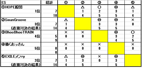 第二十二回ESL結果_b0208810_11471618.png