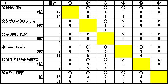 第二十二回ESL結果_b0208810_11472570.png