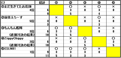 第二十二回ESL結果_b0208810_1147322.png
