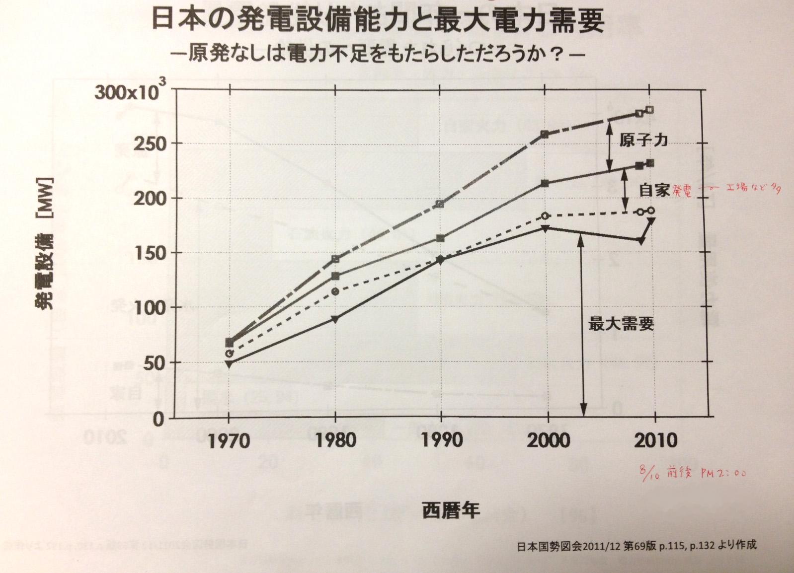 オイコスフォーラム連続セミナー 第3期その5 日本の発電設備能力_b0274159_2163854.jpg