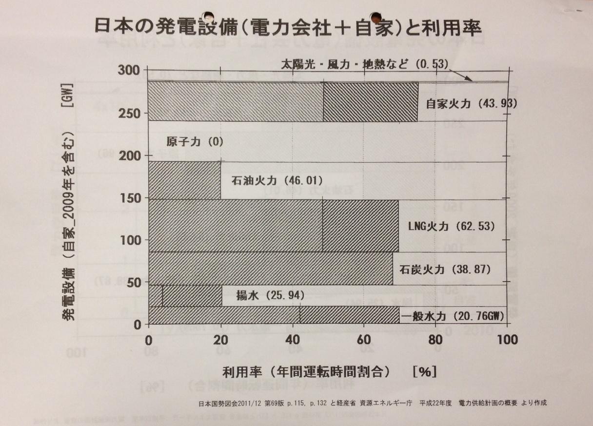 オイコスフォーラム連続セミナー 第3期その5 日本の発電設備能力_b0274159_22155543.jpg