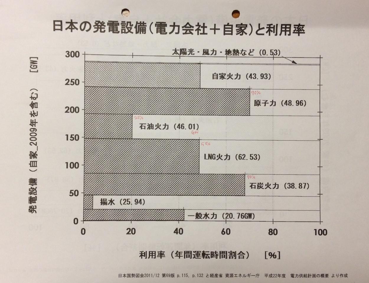 オイコスフォーラム連続セミナー 第3期その5 日本の発電設備能力_b0274159_2219036.jpg