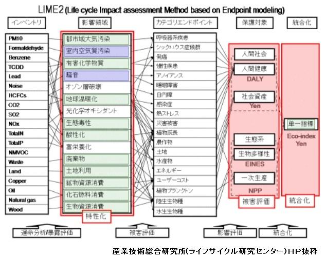LCA、CFPについて(LCAエキスパート検定試験、エコリーフ、カーボンフットプリント、放射性物質)_e0223735_133933100.jpg