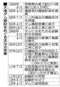 大滝ダムのこと(1)_f0197754_22172955.jpg