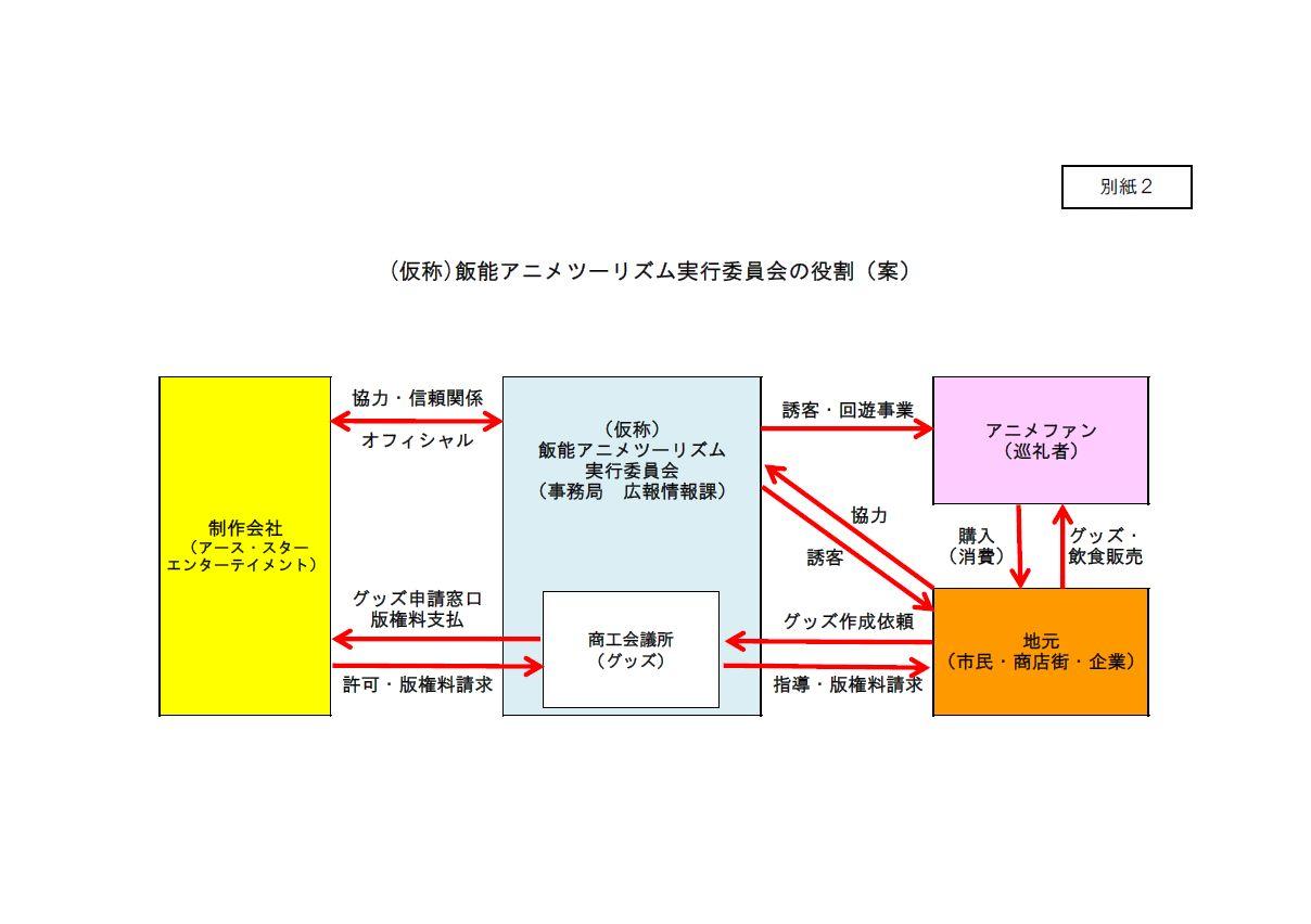 飯能市 アニメを活用した地域振興 でも、このコンセプトでいいのかな_e0304702_10282570.jpg