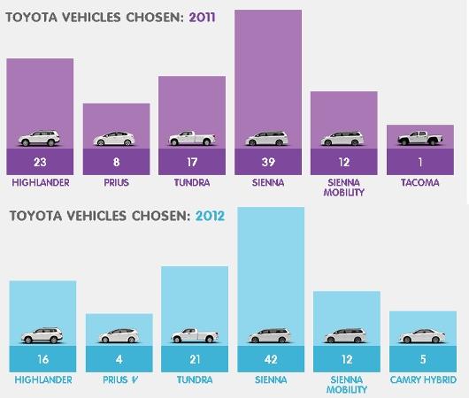 米国トヨタの社会貢献プログラム、100 Cars for Good_b0007805_22343831.jpg