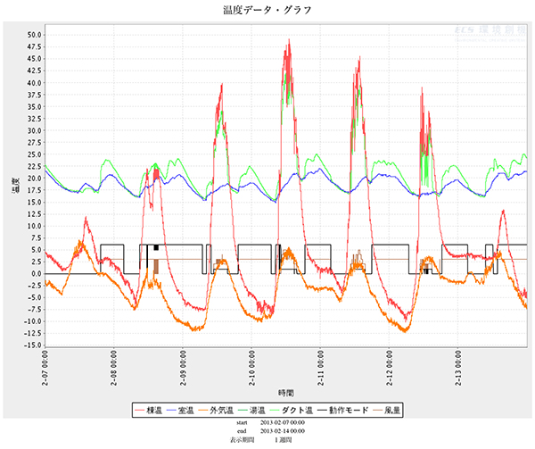 温度データでわかること_d0021969_10454320.jpg