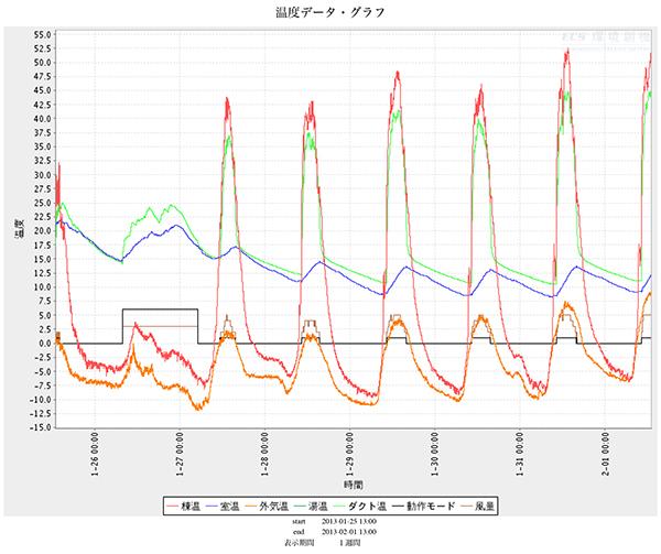 温度データでわかること_d0021969_10461814.jpg