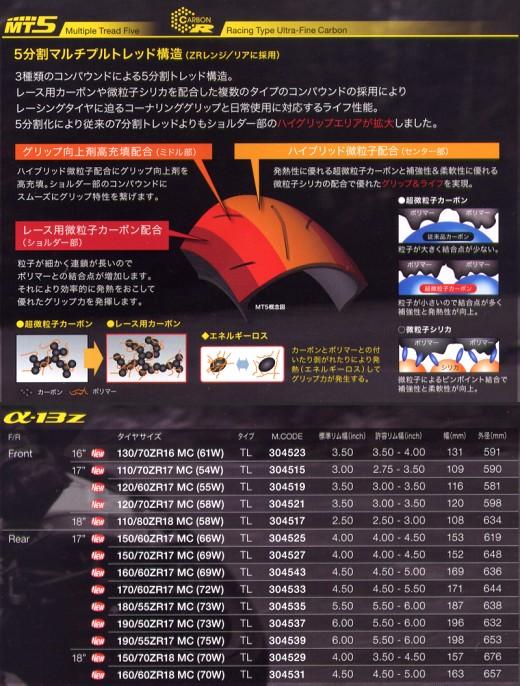 α-13 新型ハイグリップタイヤ インプレッション。_b0163075_8313318.jpg