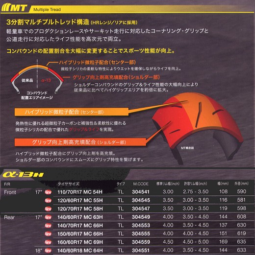 α-13 新型ハイグリップタイヤ インプレッション。_b0163075_8314637.jpg