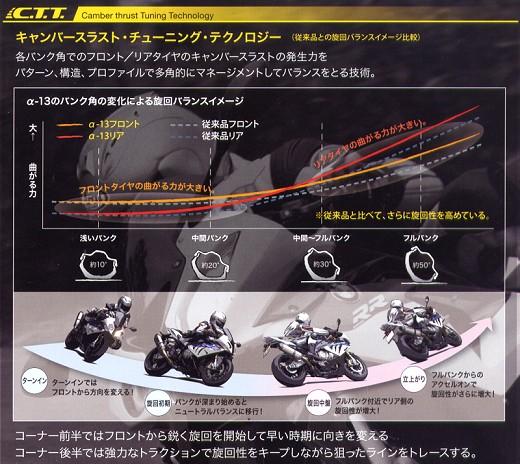 α-13 新型ハイグリップタイヤ インプレッション。_b0163075_832777.jpg