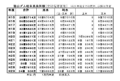 八ッ場ダム東京高裁判決と「撤退」と厚労省「新水道ビジョン」_f0197754_19132225.jpg