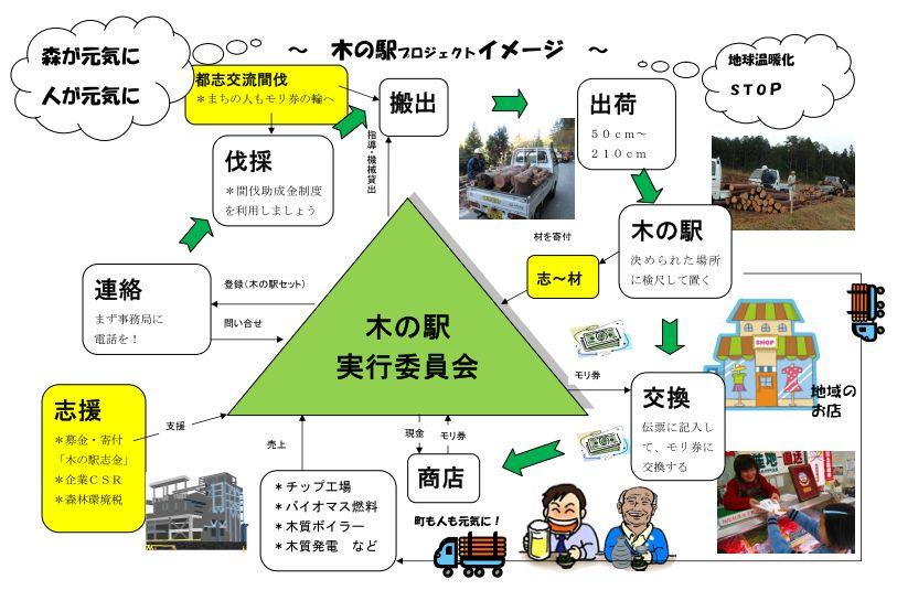 木の駅ひだかオープン/平成24年_a0051539_5411595.jpg