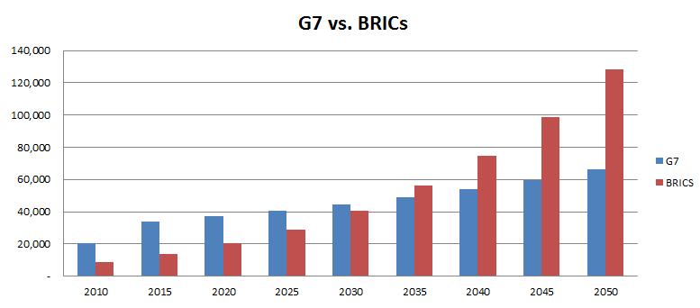 G7 vs. BRICs_e0194027_0452082.png