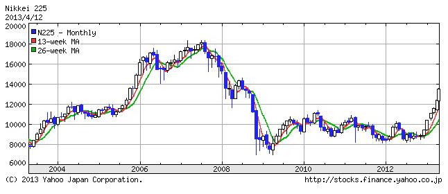 まだ株高でも円安でもない~10年スパンで市場を見る_e0171573_11442293.jpg