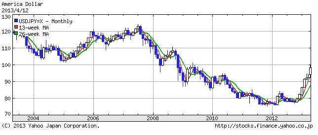 まだ株高でも円安でもない~10年スパンで市場を見る_e0171573_114438100.jpg