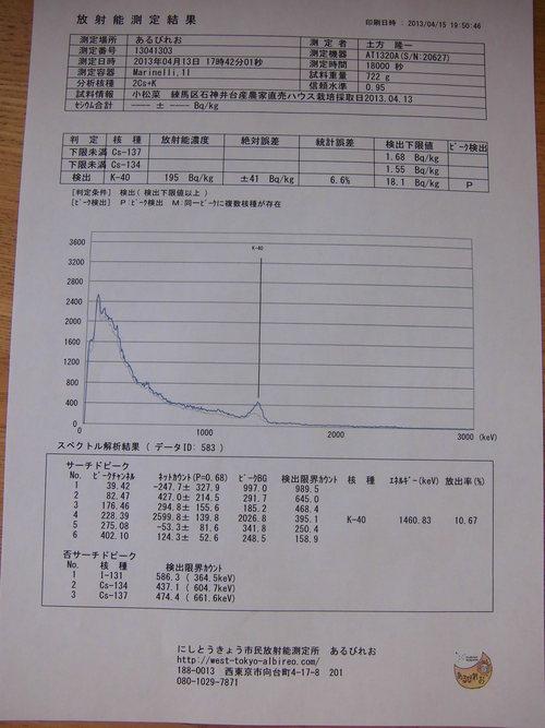 石神井台産小松菜の測定結果_c0172969_1094461.jpg