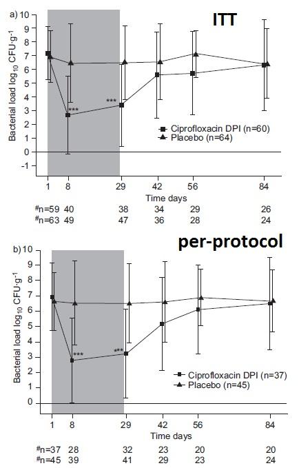 シプロフロキサシン・ドライパウダー吸入は気管支拡張症の細菌感染に対して有望か_e0156318_14241694.jpg