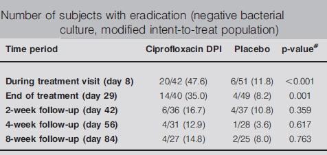 シプロフロキサシン・ドライパウダー吸入は気管支拡張症の細菌感染に対して有望か_e0156318_14312667.jpg